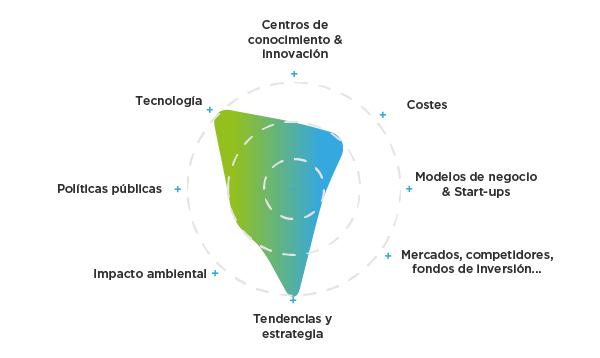 Radar de temáticas.